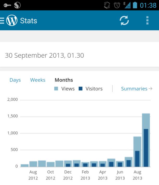 Bentuk statistik Blog saya yang eksponensial