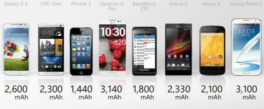 Berapa lama sih batere 2100Mah bisa bertahan? ini dia nih perbandingan kapasitas batere di Samrt Phone