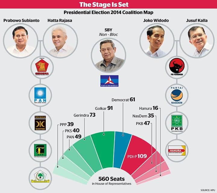"""SBY mau kemana? Baru kali ini Saya melihat partai demokrat 'tidak ada temennya'. Moto """"bersama kita bisa"""" diakhiri dengan """"kini ku sendiri"""". Pasti bingung banget nih pak presiden. Semangat yah pak SBY!"""