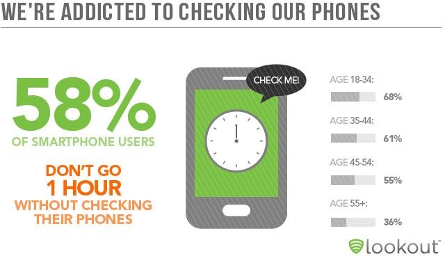 Seberapa seringkah kamu mengecek Smartphone?