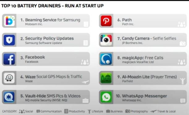 402. Aplikasi Android yang membuat batere boros! Pada saat baru nyalain SmartPhone