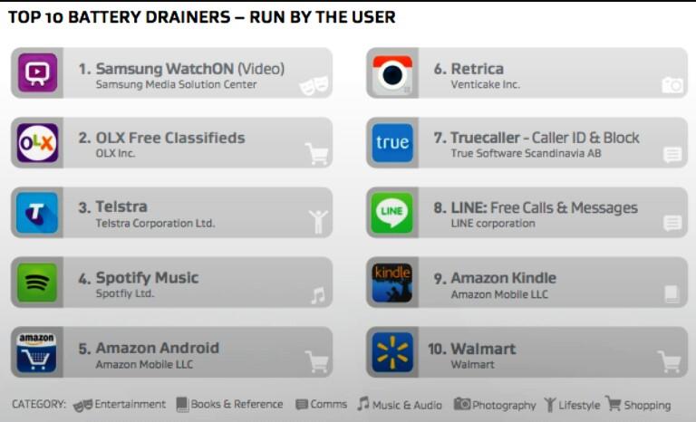 402. Aplikasi Android yang membuat batere boros! Pada saat baru nyalain SmartPhone saat dipakai pengguna!