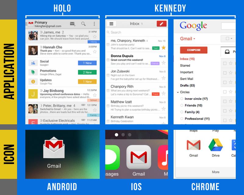 398. Sejarah Material Design! Perbedaan design Android Holo dan Kennedy. Menurut Saya sih lebih keren gaya Kennedy yah.