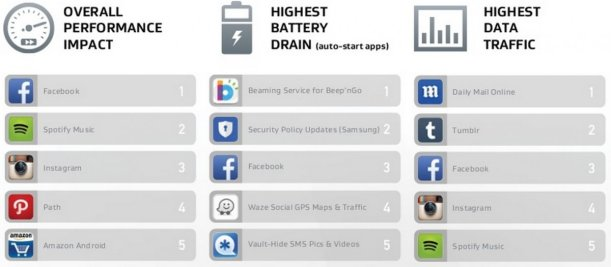 404. Trik sederhana ngirit batere di Android (Facebook&Twitter). Facebook masuk di 3 kategori terboros nih gan!