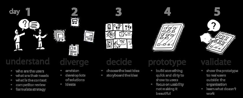 611. Agile design development : versi di lapangan! Ini dia nih tahapan dalam mendesain produk dengan sangat cepat (Design Sprint)
