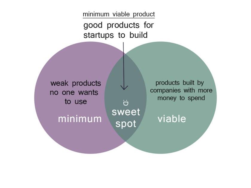 408. Apa yang Saya pelajari dari Dribbble meetup Jakarta! Diagram Minimum Viable Producct