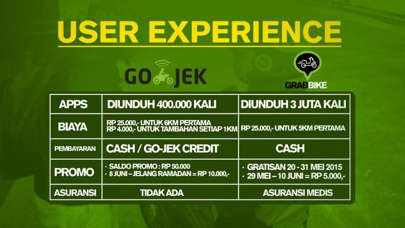 427. Pilih Go-Jek atau Grab Bike!? Perbandingan User Experience (UX) Go-jek dan Grabbike