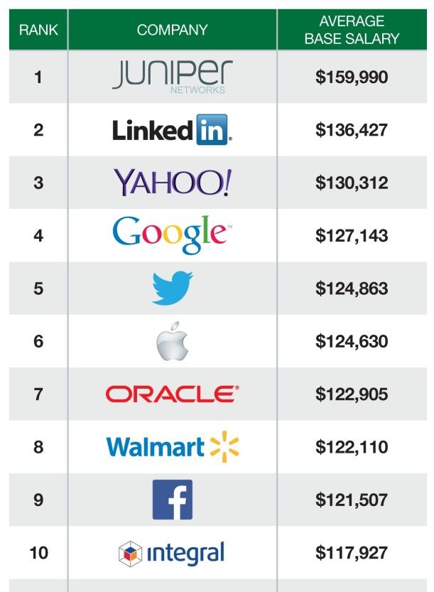 25-highest-paying-companies-for-software-engineers3